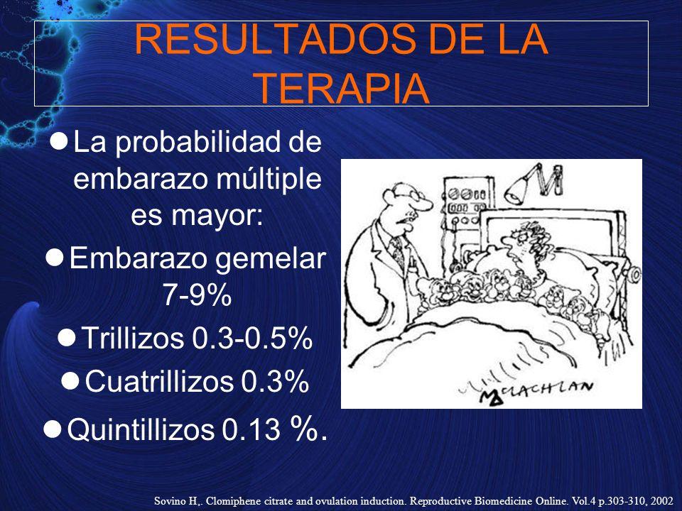 RESULTADOS DE LA TERAPIA La probabilidad de embarazo múltiple es mayor: Embarazo gemelar 7-9% Trillizos 0.3-0.5% Cuatrillizos 0.3% Quintillizos 0.13 %