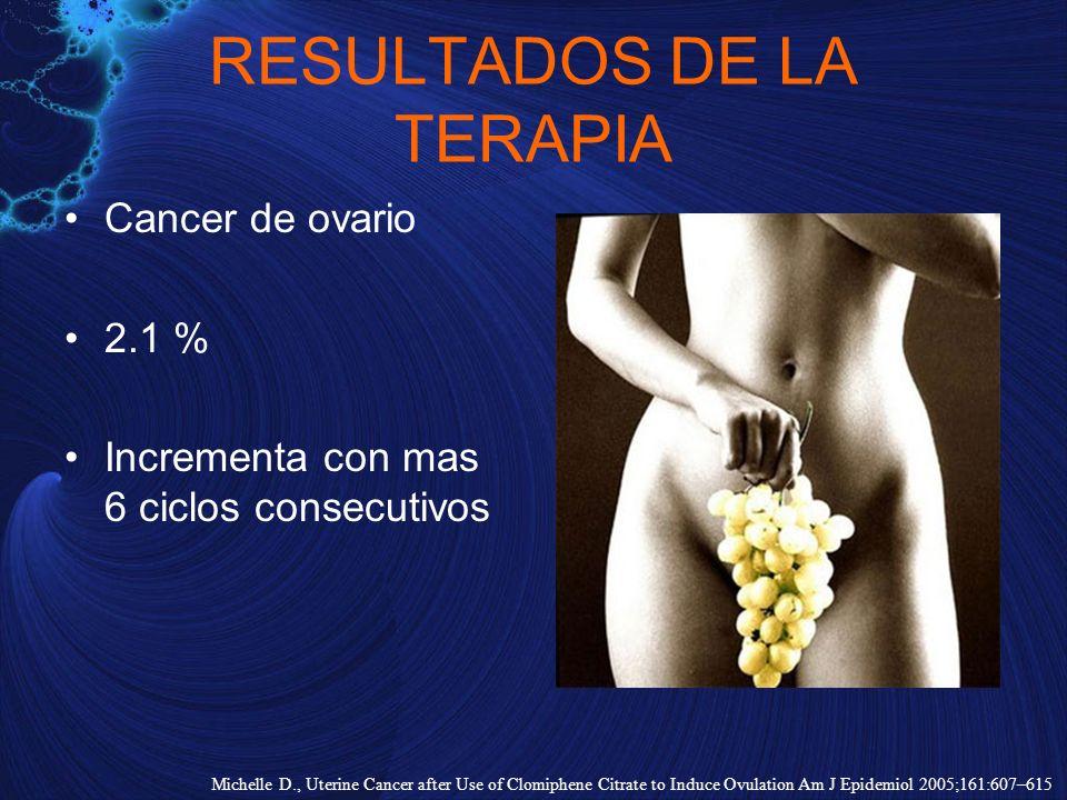 RESULTADOS DE LA TERAPIA Cancer de ovario 2.1 % Incrementa con mas 6 ciclos consecutivos Michelle D., Uterine Cancer after Use of Clomiphene Citrate t