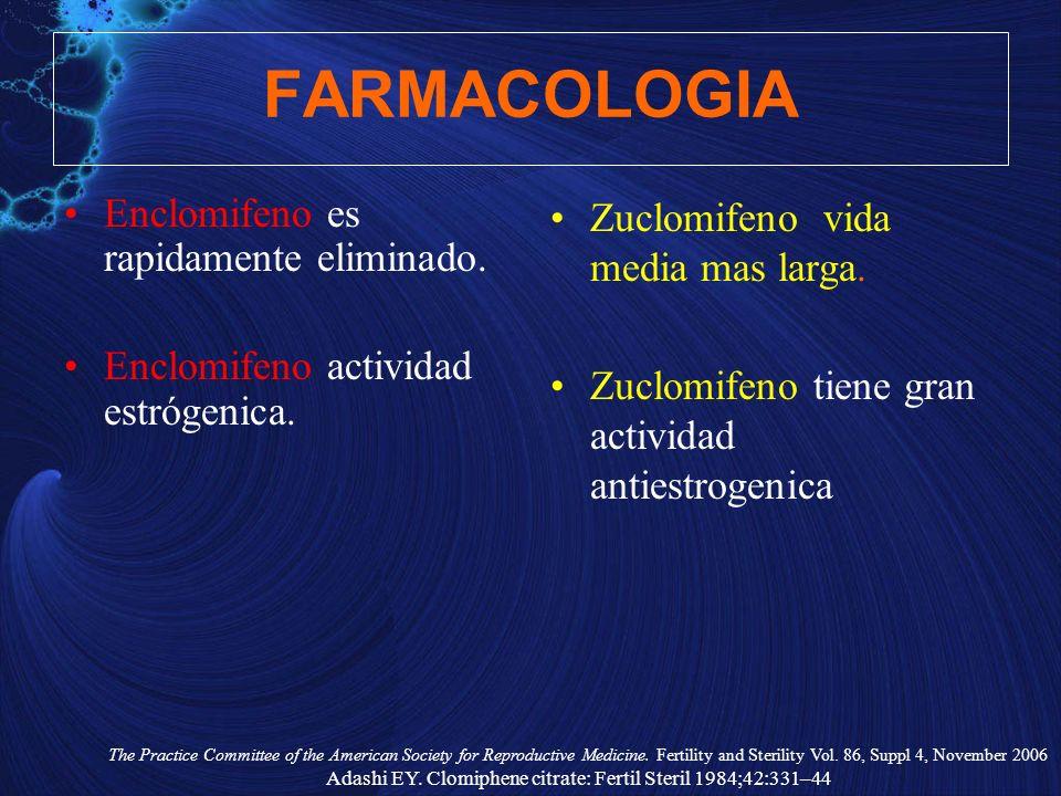 FARMACOLOGIA Enclomifeno es rapidamente eliminado. Enclomifeno actividad estrógenica. Zuclomifeno vida media mas larga. Zuclomifeno tiene gran activid