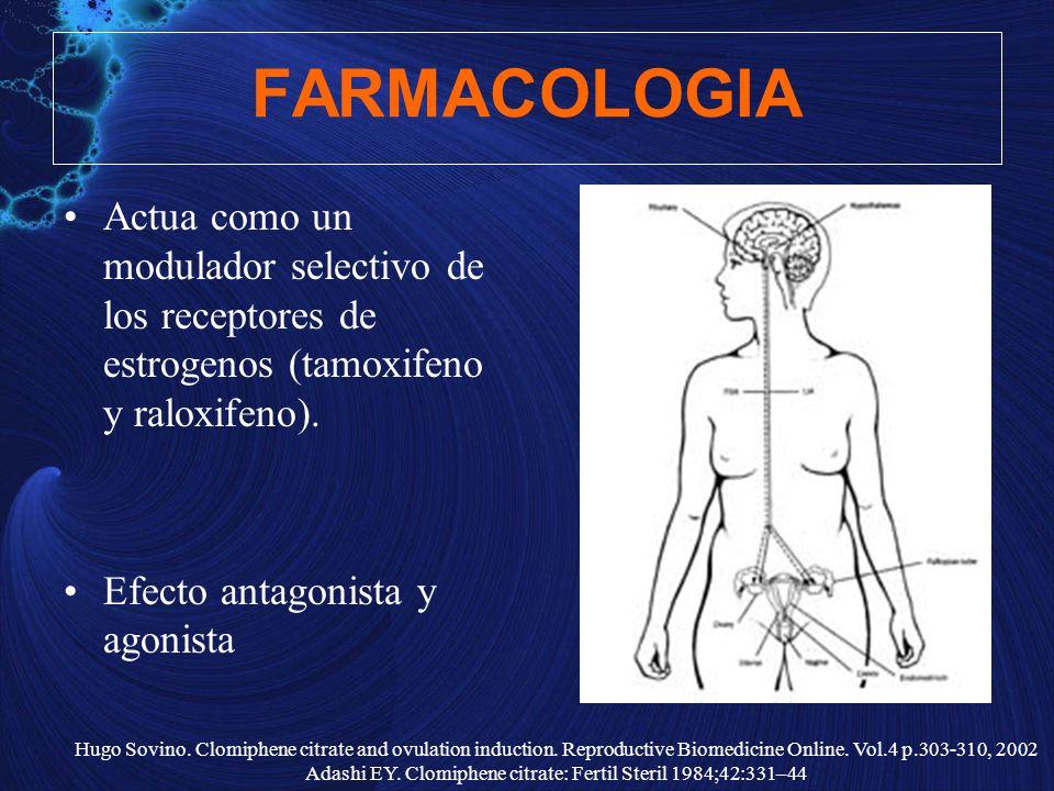 FARMACOLOGIA Actua como un modulador selectivo de los receptores de estrogenos (tamoxifeno y raloxifeno). Efecto antagonista y agonista Hugo Sovino. C