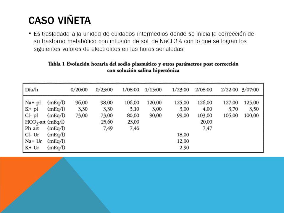 CASO VIÑETA Es trasladada a la unidad de cuidados intermedios donde se inicia la corrección de su trastorno metabólico con infusión de sol. de NaCI 3%