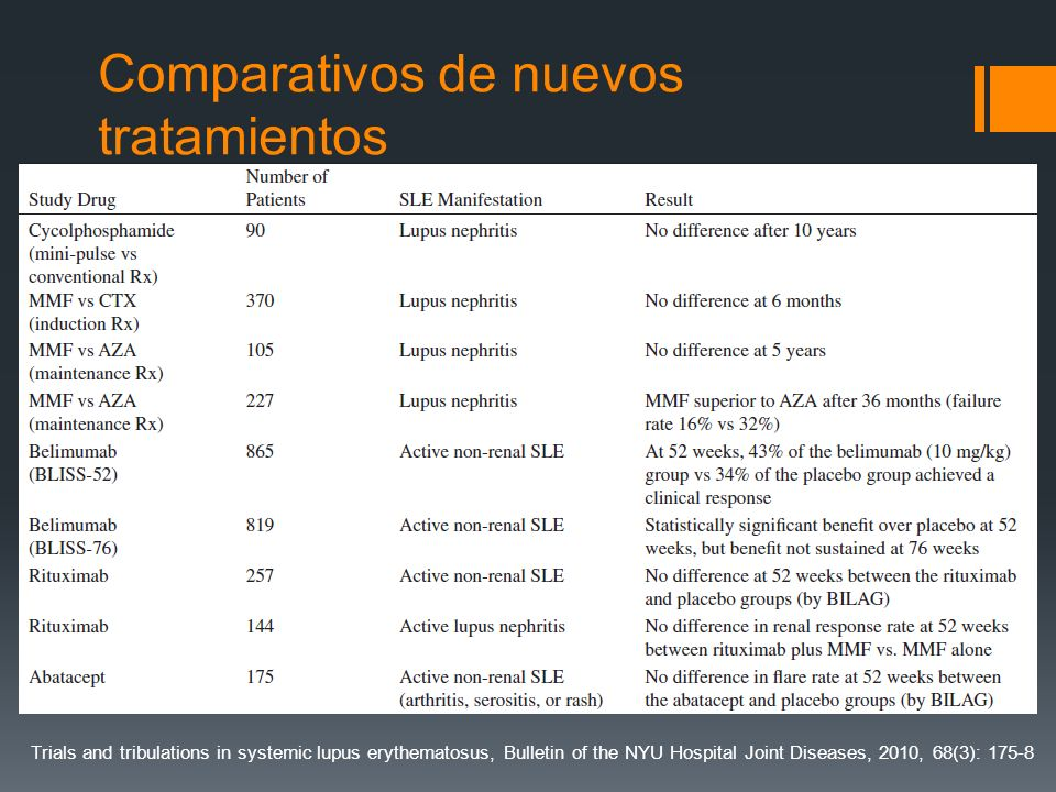 Comparativos de nuevos tratamientos Trials and tribulations in systemic lupus erythematosus, Bulletin of the NYU Hospital Joint Diseases, 2010, 68(3):