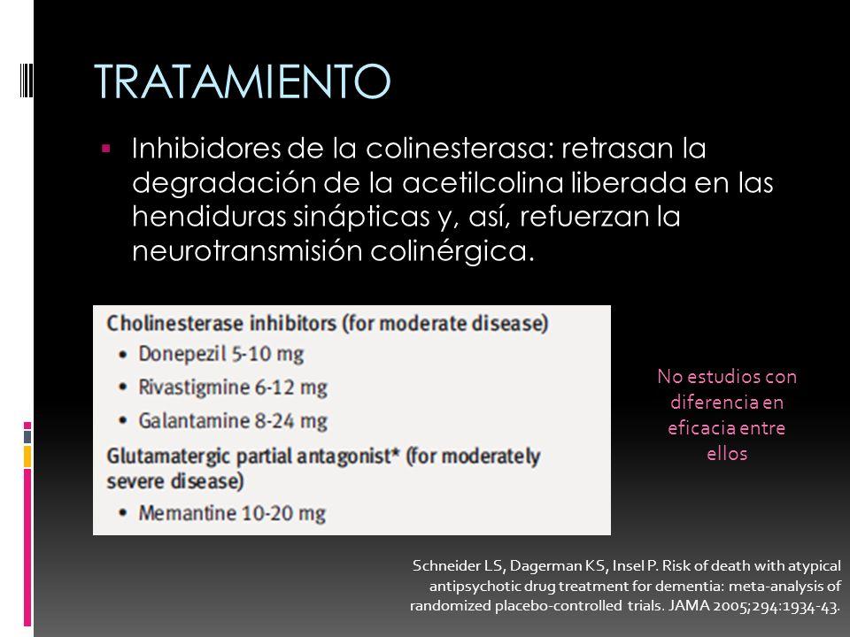 TRATAMIENTO Inhibidores de la colinesterasa: retrasan la degradación de la acetilcolina liberada en las hendiduras sinápticas y, así, refuerzan la neu