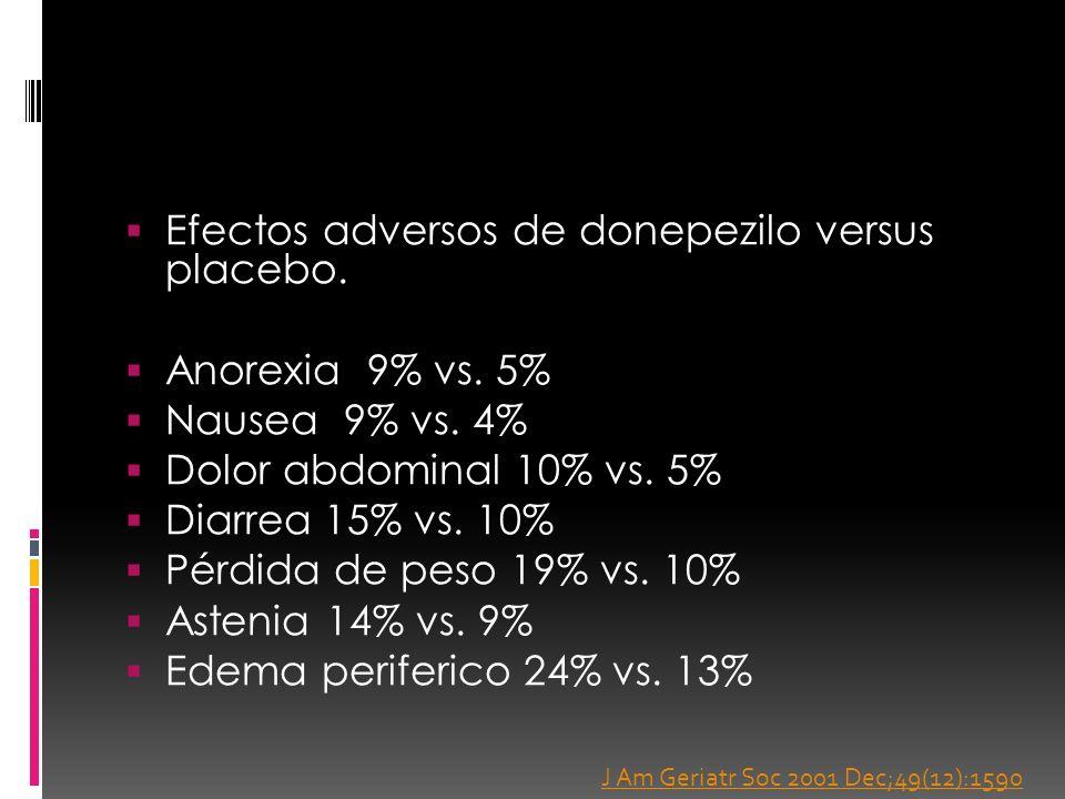 Efectos adversos de donepezilo versus placebo. Anorexia 9% vs. 5% Nausea 9% vs. 4% Dolor abdominal 10% vs. 5% Diarrea 15% vs. 10% Pérdida de peso 19%