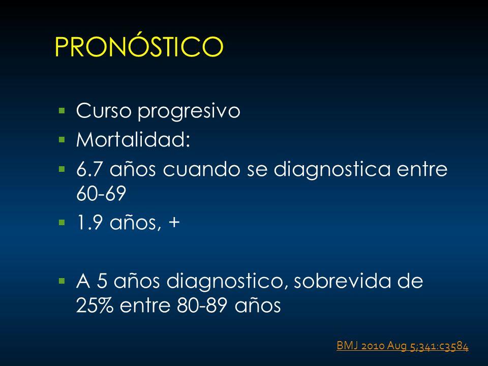 PRONÓSTICO Curso progresivo Mortalidad: 6.7 años cuando se diagnostica entre 60-69 1.9 años, + A 5 años diagnostico, sobrevida de 25% entre 80-89 años