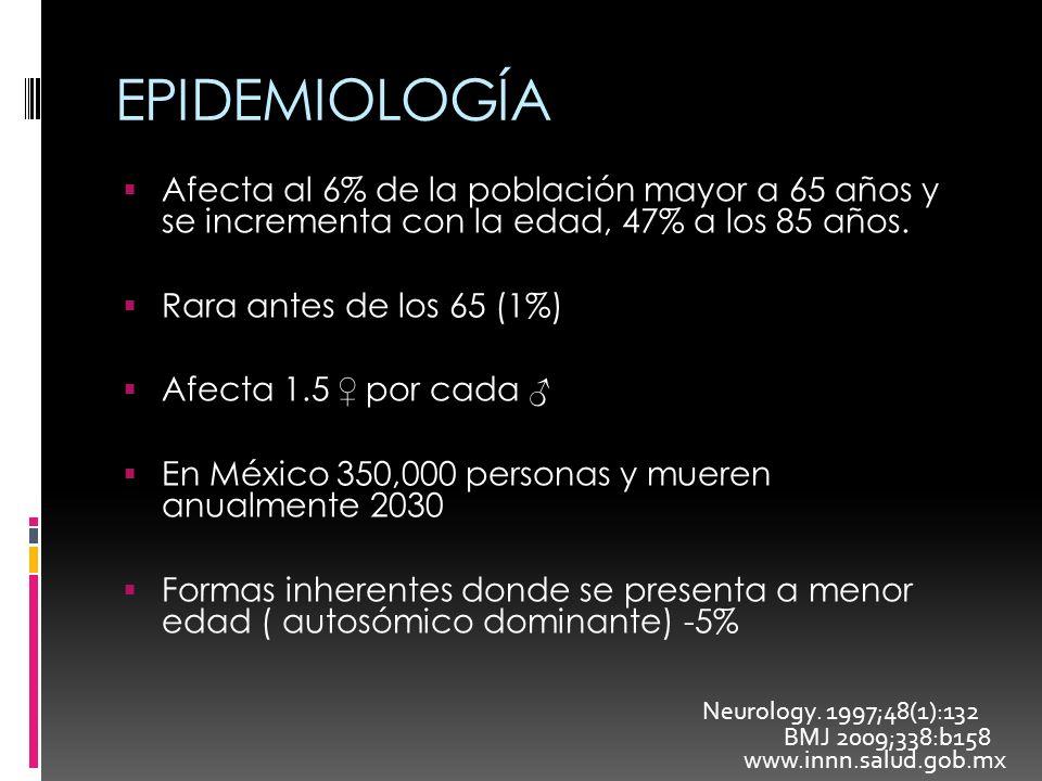 EPIDEMIOLOGÍA Afecta al 6% de la población mayor a 65 años y se incrementa con la edad, 47% a los 85 años. Rara antes de los 65 (1%) Afecta 1.5 por ca