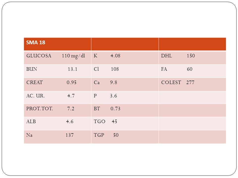SMA 18 GLUCOSA 110 mg/dlK 4.08DHL 150 BUN 13.1Cl 108FA 60 CREAT 0.95Ca 9.8COLEST 277 AC. UR. 4.7P 3.6 PROT. TOT. 7.2BT 0.73 ALB 4.6TGO 45 Na 137TGP 50
