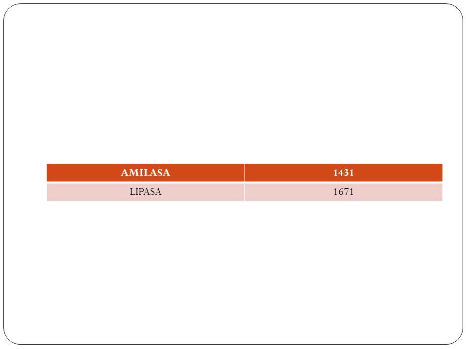 AMILASA1431 LIPASA1671