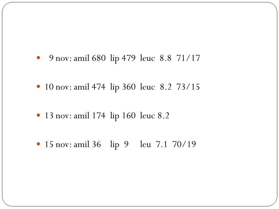 9 nov: amil 680 lip 479 leuc 8.8 71/17 10 nov: amil 474 lip 360 leuc 8.2 73/15 13 nov: amil 174 lip 160 leuc 8.2 15 nov: amil 36 lip 9 leu 7.1 70/19