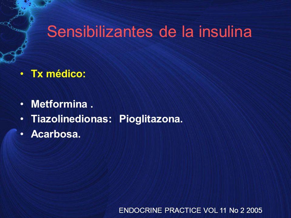 Sensibilizantes de la insulina Tx médico: Metformina. Tiazolinedionas: Pioglitazona. Acarbosa. ENDOCRINE PRACTICE VOL 11 No 2 2005