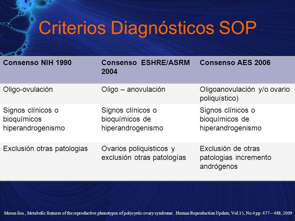 Criterios Diagnósticos SOP Consenso NIH 1990Consenso ESHRE/ASRM 2004 Consenso AES 2006 Oligo-ovulaciónOligo – anovulaciónOligoanovulación y/o ovario p