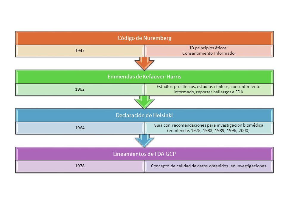 International Conference on Harmonization 1996 Estándares Internacionales que enlistan las responsabilidad del investigador, patrocinador y comités de ética OMS 1993 Lineamientos de GCPs pra estudios con productos farmacéuticos Belmont Report 1979 Emitido por FDA: Principios éticos y lineamientos para protección de derechos de los sujetos