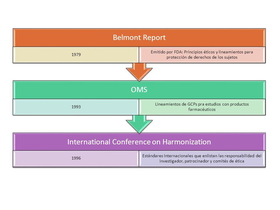 International Conference on Harmonization 1996 Estándares Internacionales que enlistan las responsabilidad del investigador, patrocinador y comités de