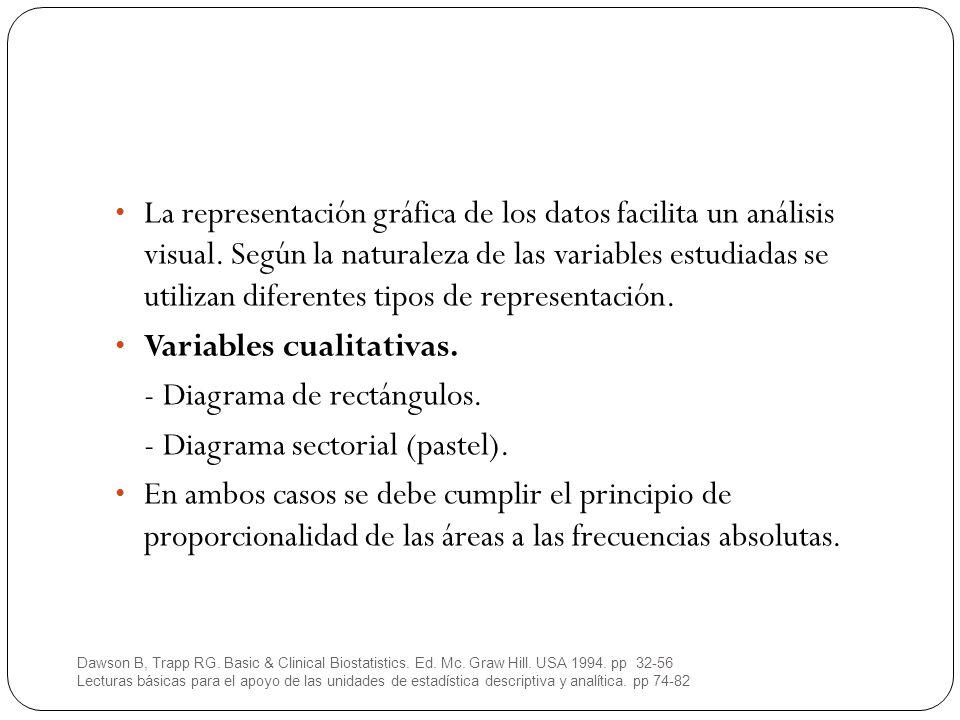 En los diagramas de sectores, el ángulo central es proporcional a la frecuencia absoluta correspondiente, por lo que también lo es su área.