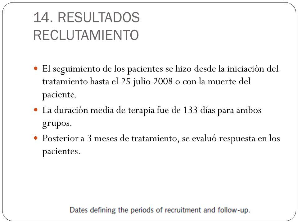 14. RESULTADOS RECLUTAMIENTO El seguimiento de los pacientes se hizo desde la iniciación del tratamiento hasta el 25 julio 2008 o con la muerte del pa