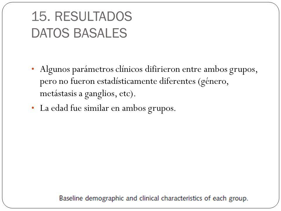 15. RESULTADOS DATOS BASALES Algunos parámetros clínicos difirieron entre ambos grupos, pero no fueron estadísticamente diferentes (género, metástasis