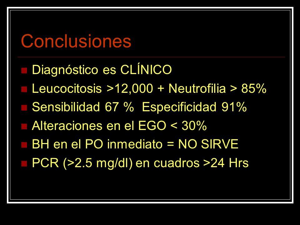 Conclusiones Diagnóstico es CLÍNICO Leucocitosis >12,000 + Neutrofilia > 85% Sensibilidad 67 % Especificidad 91% Alteraciones en el EGO < 30% BH en el