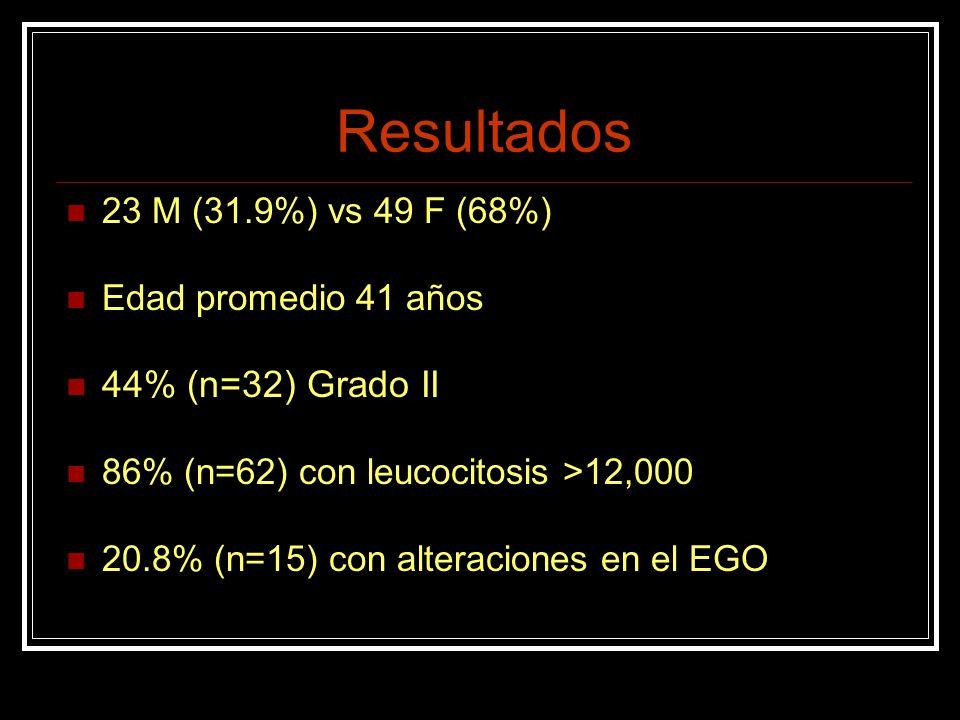 Resultados 23 M (31.9%) vs 49 F (68%) Edad promedio 41 años 44% (n=32) Grado II 86% (n=62) con leucocitosis >12,000 20.8% (n=15) con alteraciones en e