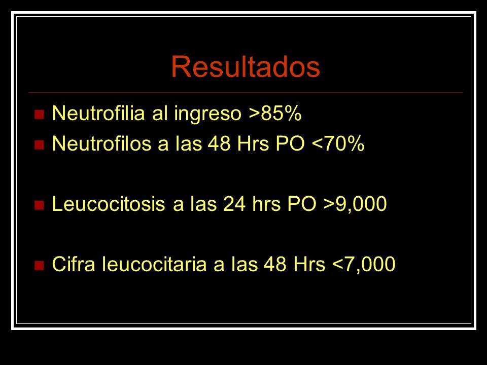 PCR vs Recuento Leucocitario La sensibilidad del recuento leucocitario es mayor que la de la PCR (79.3% vs 72.4%) en apendicitis aguda inicial.