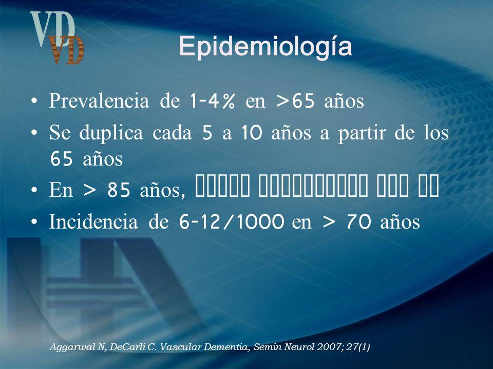 Epidemiología Prevalencia de 1-4% en >65 años Se duplica cada 5 a 10 años a partir de los 65 años En > 85 años, mayor frecuencia que AD Incidencia de