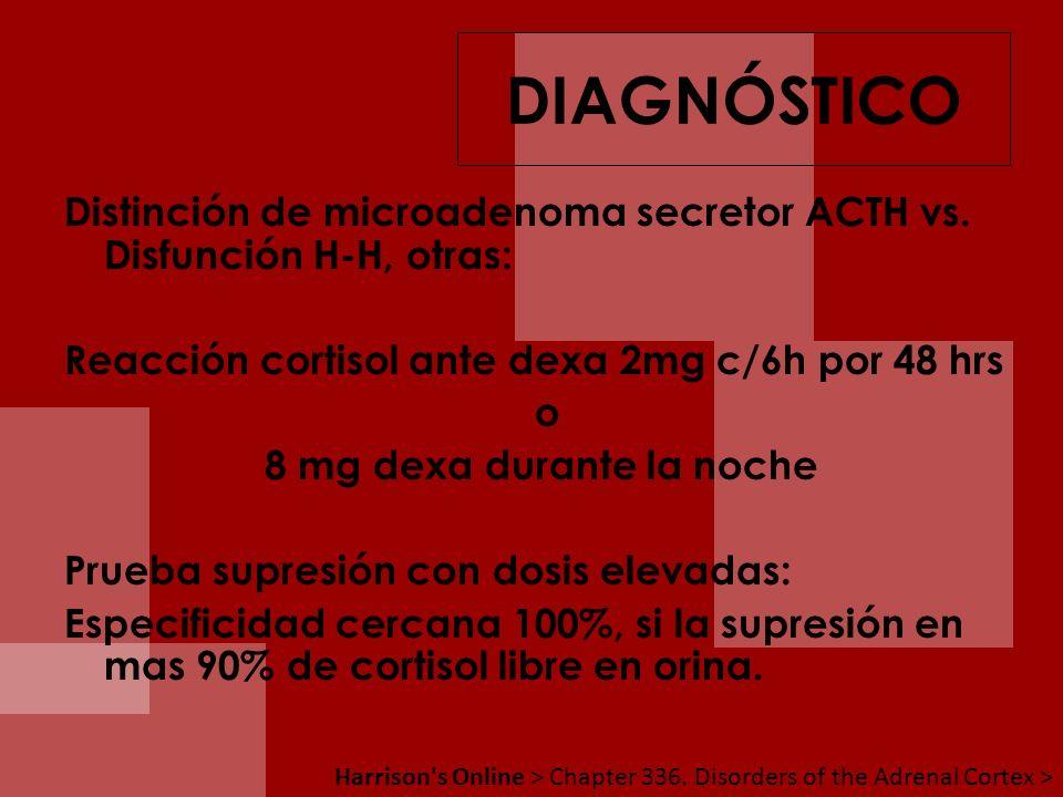Distinción de microadenoma secretor ACTH vs. Disfunción H-H, otras: Reacción cortisol ante dexa 2mg c/6h por 48 hrs o 8 mg dexa durante la noche Prueb