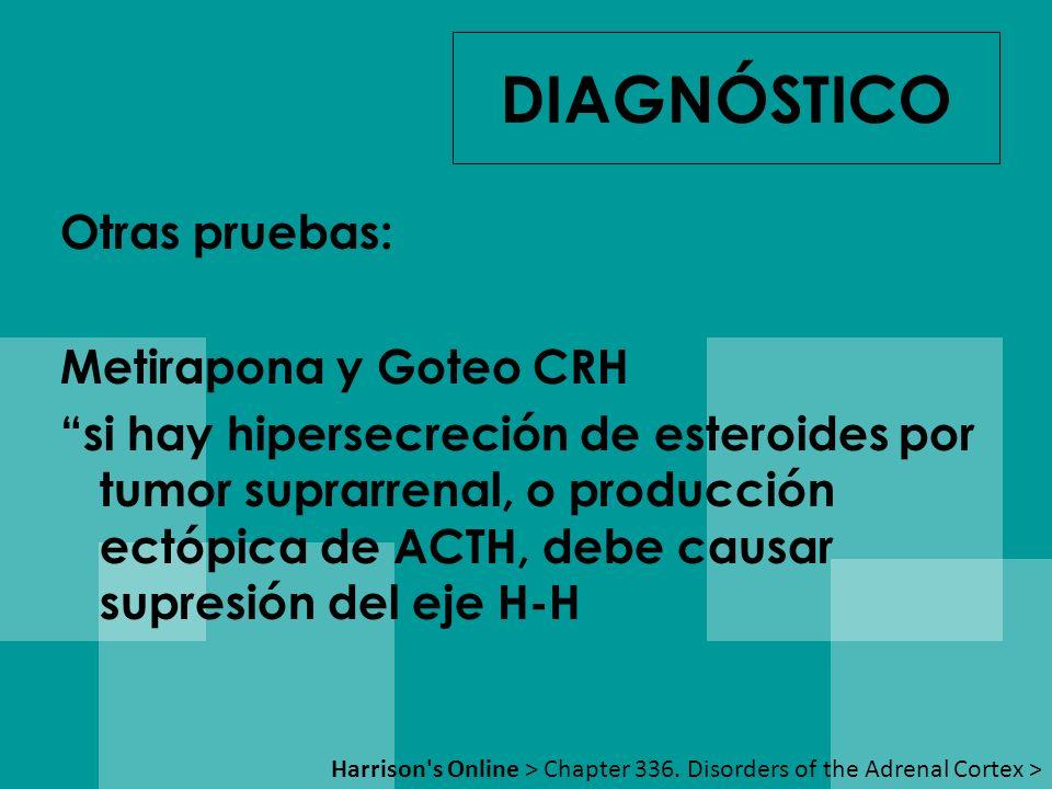 Otras pruebas: Metirapona y Goteo CRH si hay hipersecreción de esteroides por tumor suprarrenal, o producción ectópica de ACTH, debe causar supresión