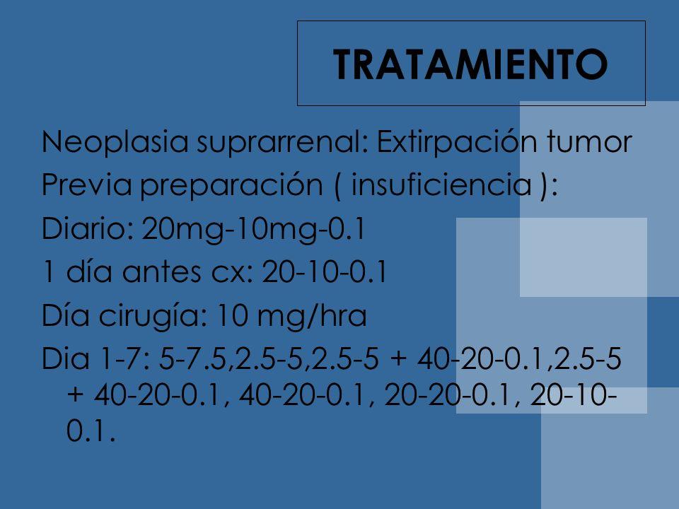 TRATAMIENTO Neoplasia suprarrenal: Extirpación tumor Previa preparación ( insuficiencia ): Diario: 20mg-10mg-0.1 1 día antes cx: 20-10-0.1 Día cirugía