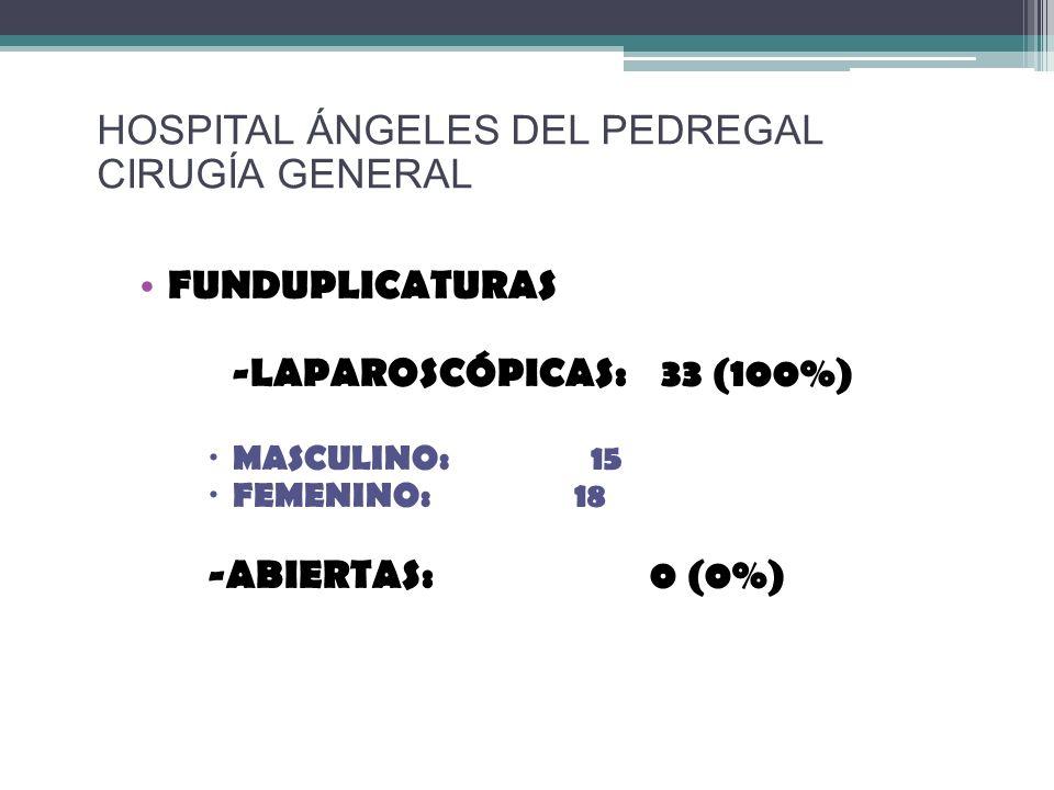 FUNDUPLICATURAS -LAPAROSCÓPICAS: 33 (100%) MASCULINO: 15 FEMENINO: 18 -ABIERTAS: 0 (0%) HOSPITAL ÁNGELES DEL PEDREGAL CIRUGÍA GENERAL