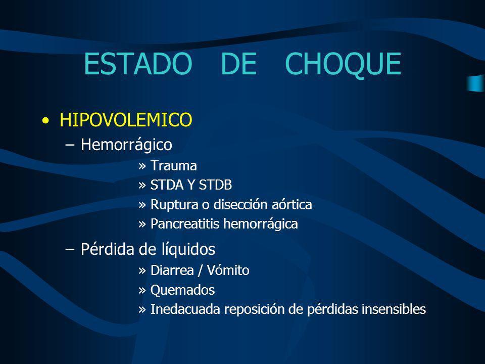 ESTADO DE CHOQUE GRADOS DE HEMORRAGIA (ATLS) GRADO I15 % GRADO II15-30 % (750-1500cc) GRADO III30-40 % (2000cc) GRADO IV >40 %