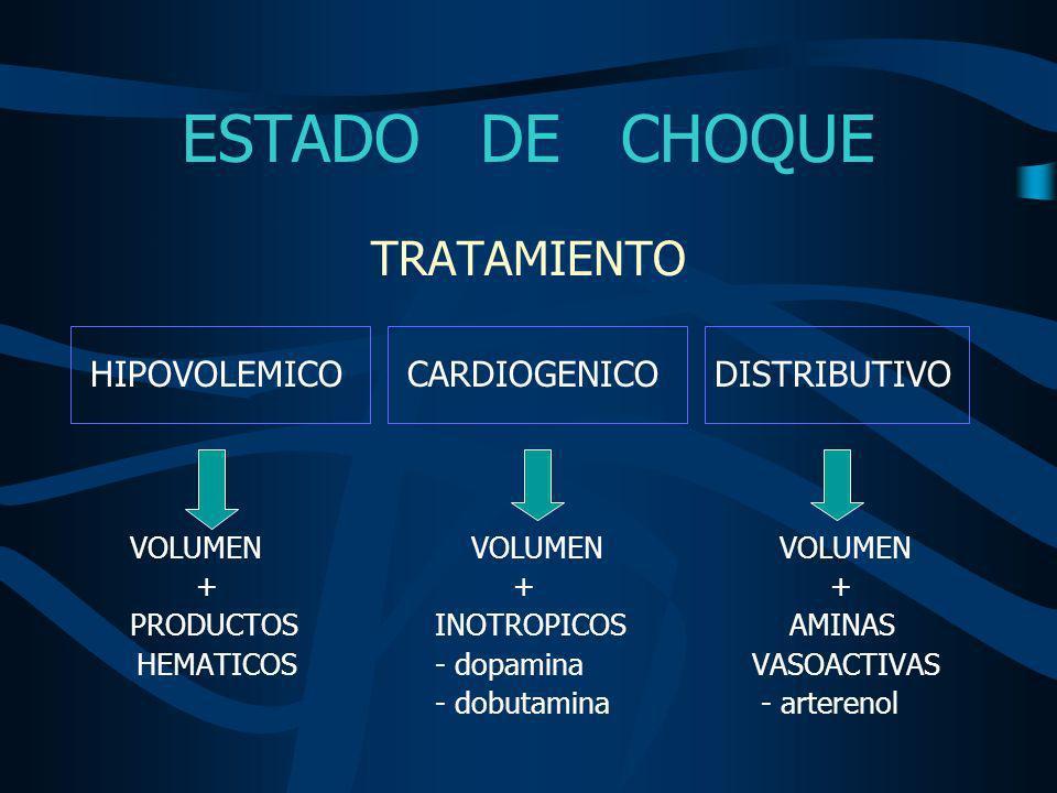 ESTADO DE CHOQUE AMINAS VASOACTIVAS Dopamina - 5 – 15 mcg/kg/min/iv –Dopa: 1-5 mcgr/kg/min –Beta: 5-10 mcgr/kg/min –Alfa: >10 mcgr/kg/min Dobutamina - 2 – 20 mcg/kg/min/iv Norepinefrina - 0.5 – 30 mcg/min/iv Nitroglicerina - 10 – 20 mcg/min/iv Nitroprusiato - 0.5 – 5 mcg/min/iv