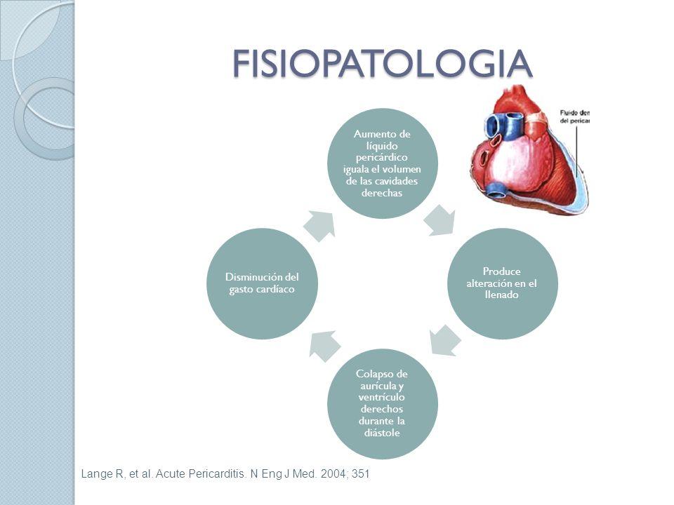 FISIOPATOLOGIA Aumento de líquido pericárdico iguala el volumen de las cavidades derechas Produce alteración en el llenado Colapso de aurícula y ventrículo derechos durante la diástole Disminución del gasto cardíaco Lange R, et al.