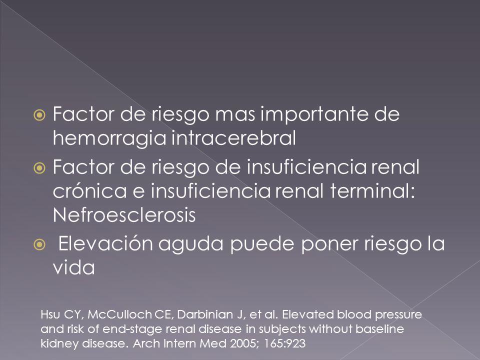 Factor de riesgo mas importante de hemorragia intracerebral Factor de riesgo de insuficiencia renal crónica e insuficiencia renal terminal: Nefroesclerosis Elevación aguda puede poner riesgo la vida Hsu CY, McCulloch CE, Darbinian J, et al.