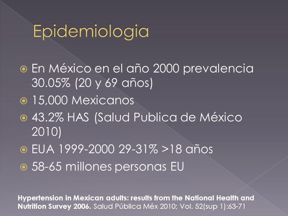 En México en el año 2000 prevalencia 30.05% (20 y 69 años) 15,000 Mexicanos 43.2% HAS (Salud Publica de México 2010) EUA 1999-2000 29-31% >18 años 58-65 millones personas EU Hypertension in Mexican adults: results from the National Health and Nutrition Survey 2006.