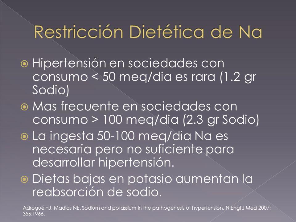 Hipertensión en sociedades con consumo < 50 meq/dia es rara (1.2 gr Sodio) Mas frecuente en sociedades con consumo > 100 meq/dia (2.3 gr Sodio) La ingesta 50-100 meq/dia Na es necesaria pero no suficiente para desarrollar hipertensión.