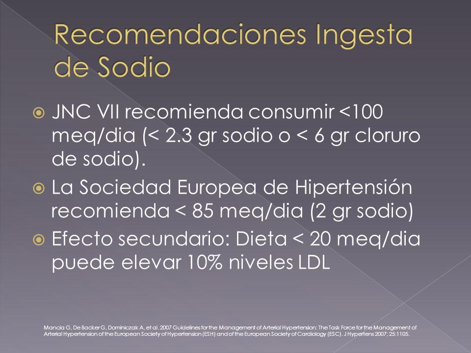 JNC VII recomienda consumir <100 meq/dia (< 2.3 gr sodio o < 6 gr cloruro de sodio).