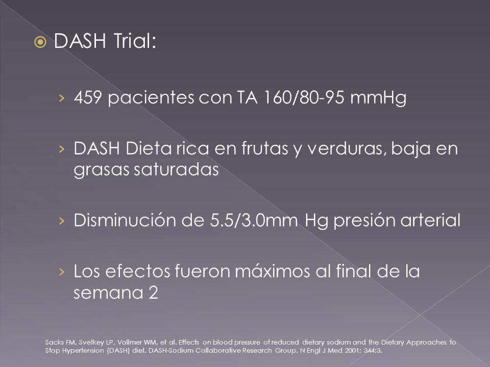 DASH Trial: 459 pacientes con TA 160/80-95 mmHg DASH Dieta rica en frutas y verduras, baja en grasas saturadas Disminución de 5.5/3.0mm Hg presión arterial Los efectos fueron máximos al final de la semana 2 Sacks FM, Svetkey LP, Vollmer WM, et al.