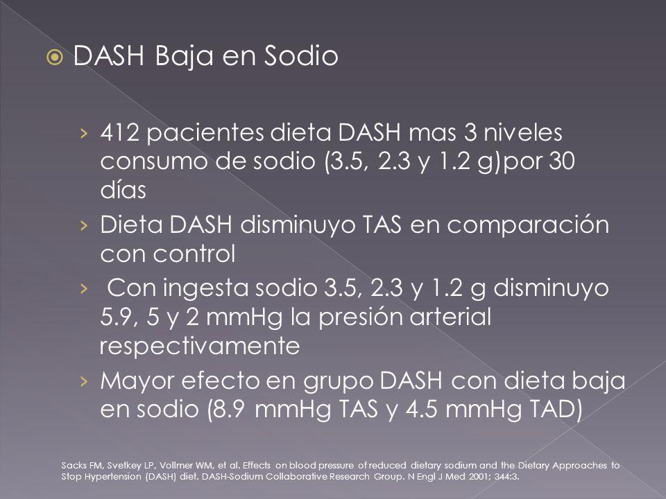 DASH Baja en Sodio 412 pacientes dieta DASH mas 3 niveles consumo de sodio (3.5, 2.3 y 1.2 g)por 30 días Dieta DASH disminuyo TAS en comparación con control Con ingesta sodio 3.5, 2.3 y 1.2 g disminuyo 5.9, 5 y 2 mmHg la presión arterial respectivamente Mayor efecto en grupo DASH con dieta baja en sodio (8.9 mmHg TAS y 4.5 mmHg TAD) Sacks FM, Svetkey LP, Vollmer WM, et al.