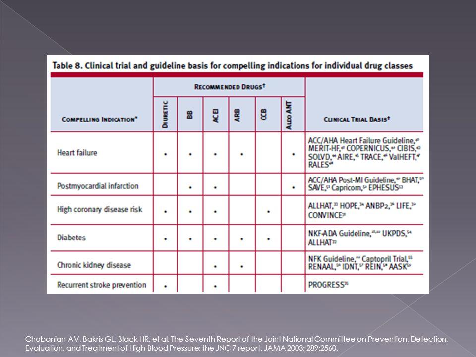 Chobanian AV, Bakris GL, Black HR, et al. The Seventh Report of the Joint National Committee on Prevention, Detection, Evaluation, and Treatment of Hi