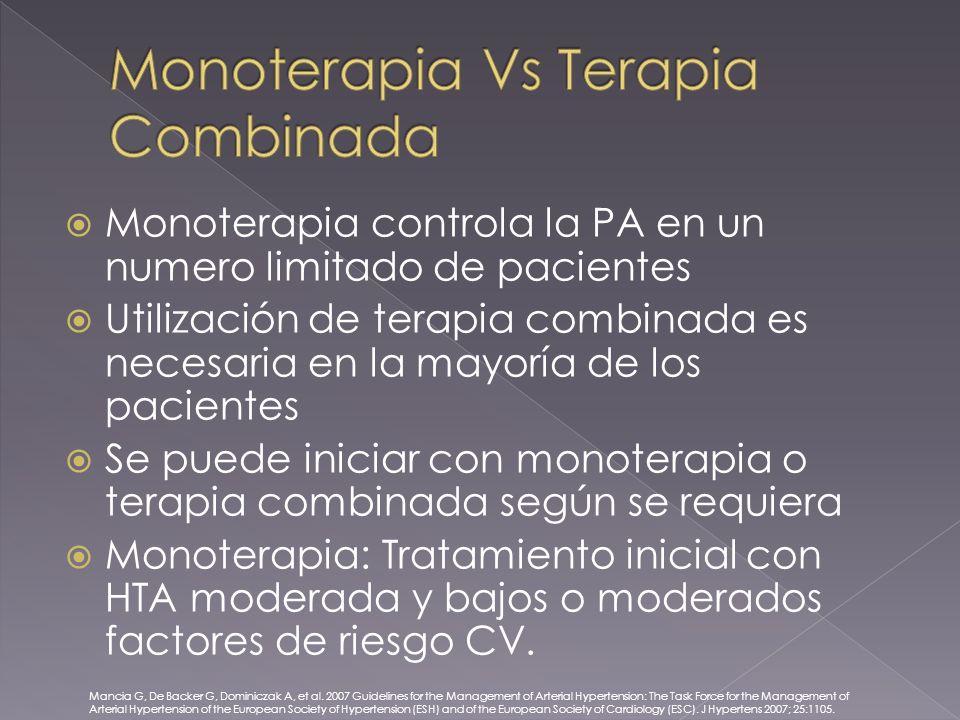 Monoterapia controla la PA en un numero limitado de pacientes Utilización de terapia combinada es necesaria en la mayoría de los pacientes Se puede iniciar con monoterapia o terapia combinada según se requiera Monoterapia: Tratamiento inicial con HTA moderada y bajos o moderados factores de riesgo CV.