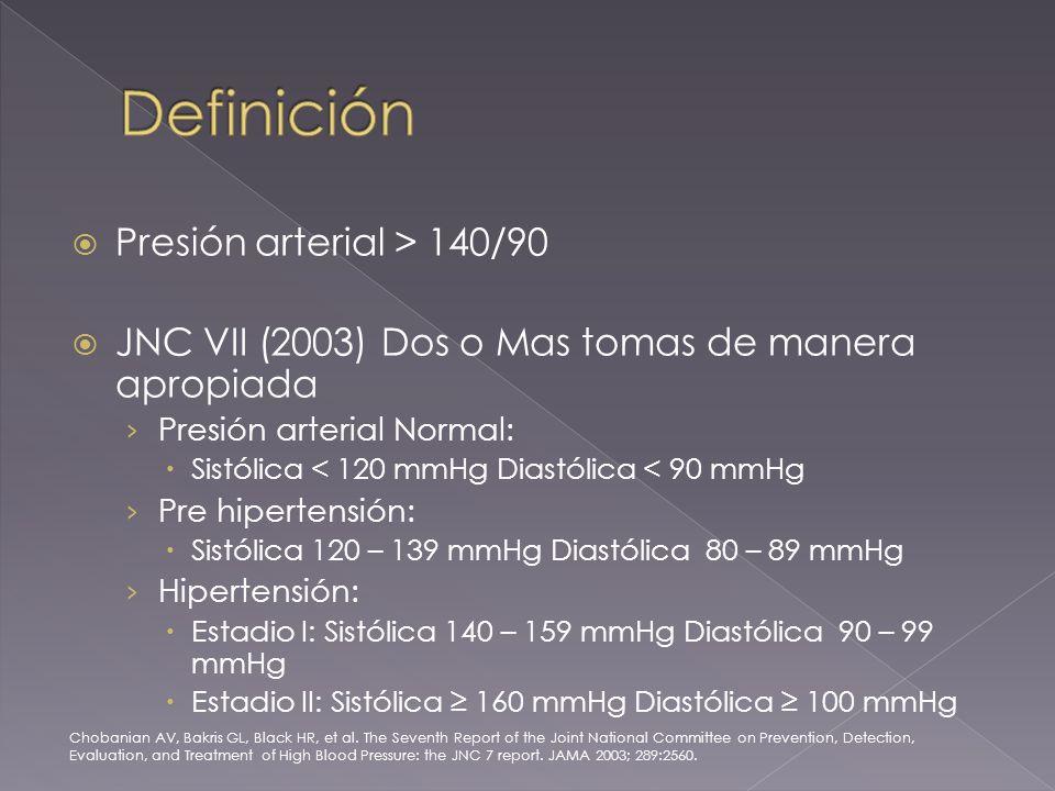 Presión arterial > 140/90 JNC VII (2003) Dos o Mas tomas de manera apropiada Presión arterial Normal: Sistólica < 120 mmHg Diastólica < 90 mmHg Pre hipertensión: Sistólica 120 – 139 mmHg Diastólica 80 – 89 mmHg Hipertensión: Estadio I: Sistólica 140 – 159 mmHg Diastólica 90 – 99 mmHg Estadio II: Sistólica 160 mmHg Diastólica 100 mmHg Chobanian AV, Bakris GL, Black HR, et al.