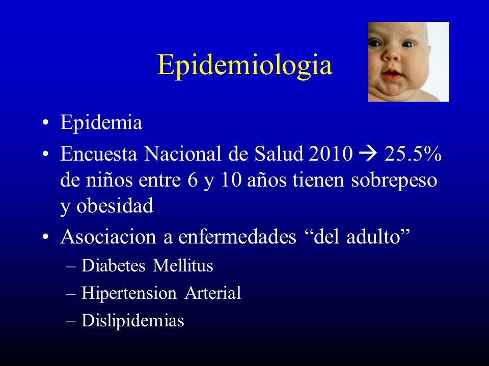Epidemiologia Epidemia Encuesta Nacional de Salud 2010 25.5% de niños entre 6 y 10 años tienen sobrepeso y obesidad Asociacion a enfermedades del adul