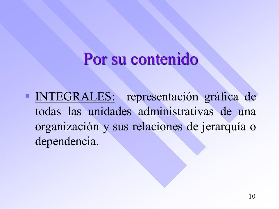 Por su contenido INTEGRALES: representación gráfica de todas las unidades administrativas de una organización y sus relaciones de jerarquía o dependen