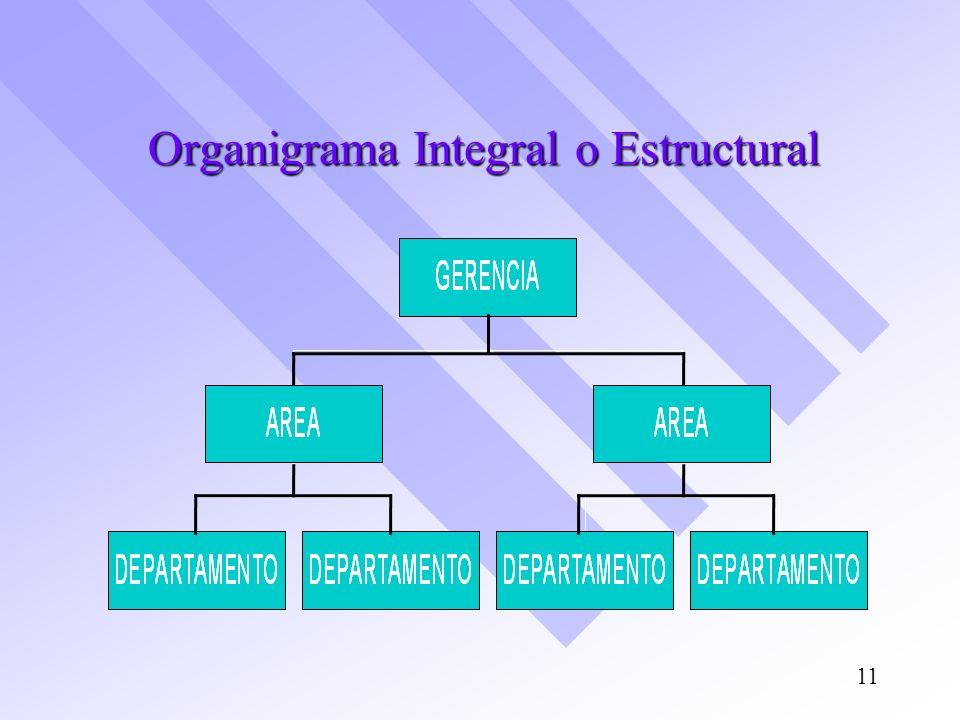 Organigrama Integral o Estructural 11
