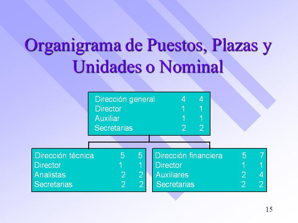 Organigrama de Puestos, Plazas y Unidades o Nominal 15