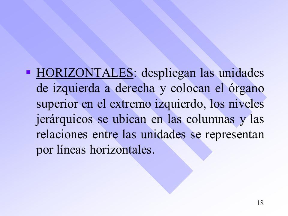 HORIZONTALES: despliegan las unidades de izquierda a derecha y colocan el órgano superior en el extremo izquierdo, los niveles jerárquicos se ubican e