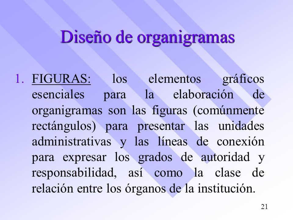 Diseño de organigramas 1. 1.FIGURAS: los elementos gráficos esenciales para la elaboración de organigramas son las figuras (comúnmente rectángulos) pa