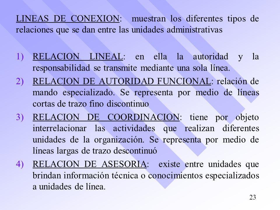 LINEAS DE CONEXION: muestran los diferentes tipos de relaciones que se dan entre las unidades administrativas 1) 1)RELACION LINEAL: en ella la autorid