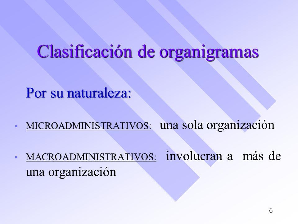 Clasificación de organigramas Por su naturaleza: MICROADMINISTRATIVOS: una sola organización MACROADMINISTRATIVOS: involucran a más de una organizació