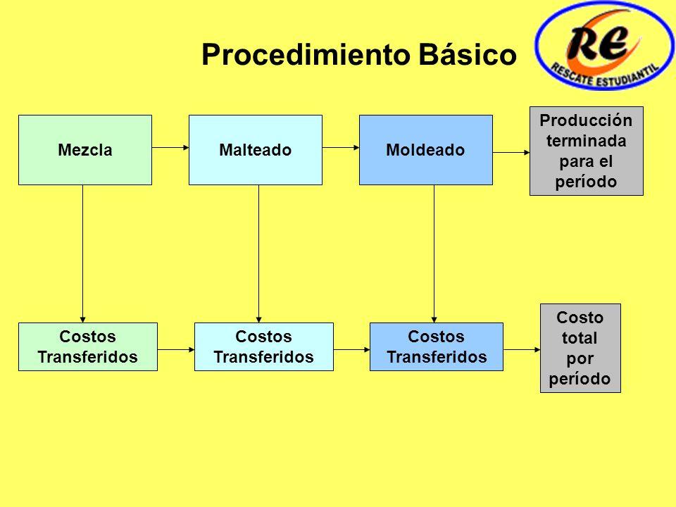 MezclaMoldeadoMalteado Procedimiento Básico Costos Transferidos Producción terminada para el período Costo total por período Costos Transferidos