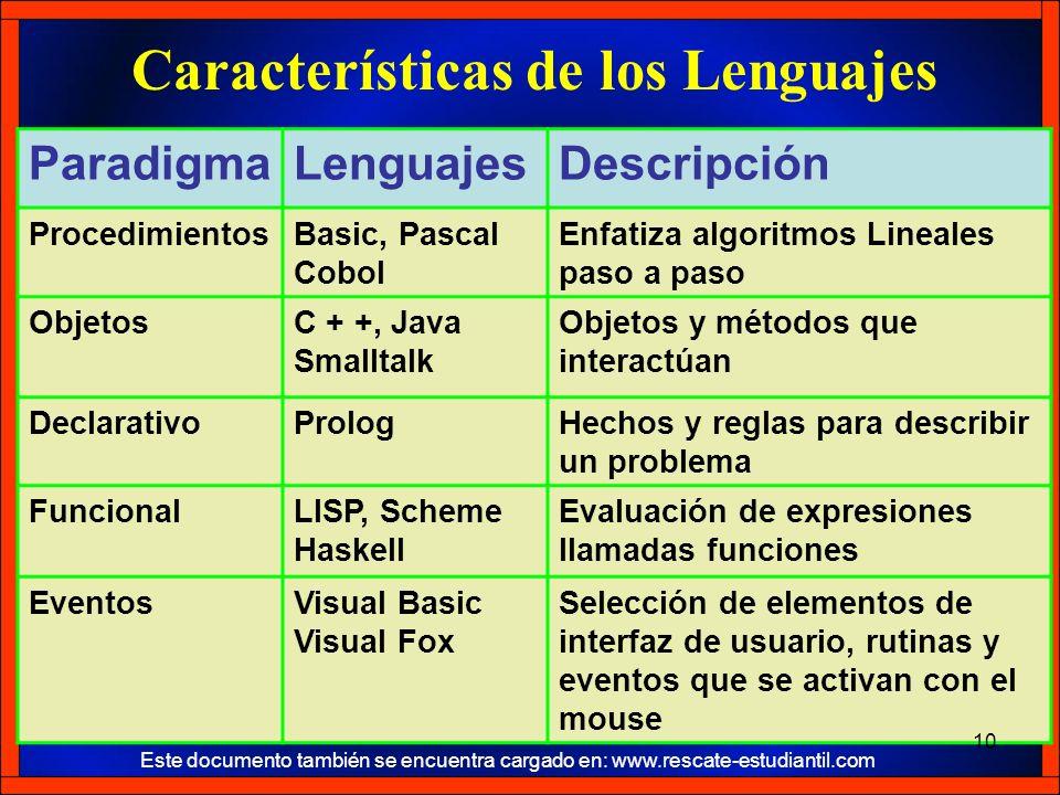 Características de los Lenguajes ParadigmaLenguajesDescripción ProcedimientosBasic, Pascal Cobol Enfatiza algoritmos Lineales paso a paso ObjetosC + +